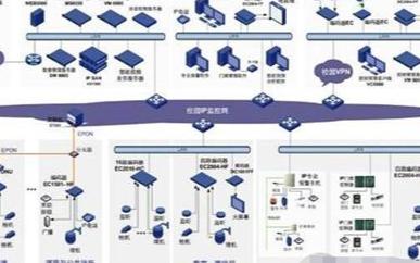 校園安防系統的建設及應用方案分析