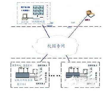 学校网络视频监控系统的功能特点及应用分析