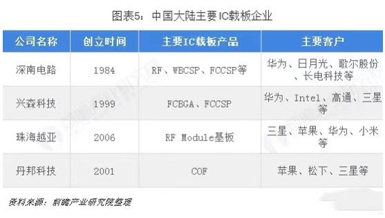 日本最大IC载板厂失火,封测产能及芯片供应将受影响