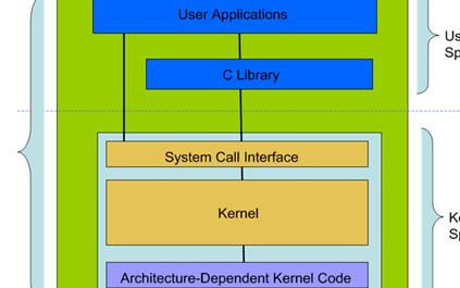 100个Linux知识点汇总