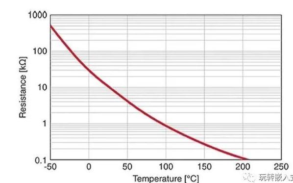 NTC热敏电阻的测温原理以及电路设计和程序设计