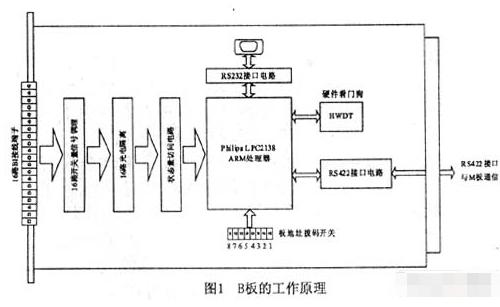 基于LPC2138芯片和LP02138 SOC實現智能數字量采集板的設計