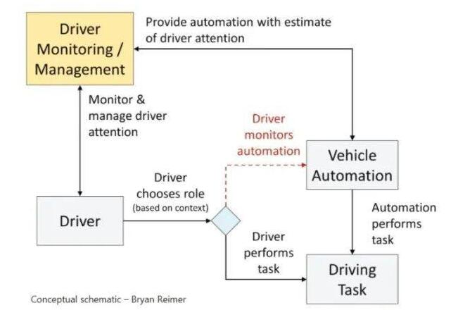 能识别驾驶员状态行为的监控系统还不够可靠