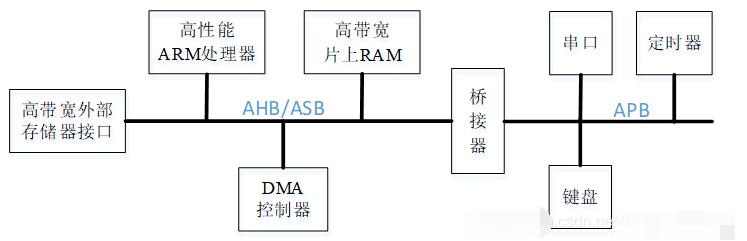 APB总线的传输信号/状态/时序图