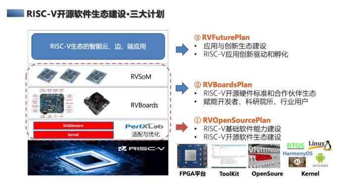 RISC-V建設:你想獲得的是免費or自由?