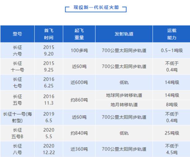 深度解析长征八号:加强版的中国SpaceX