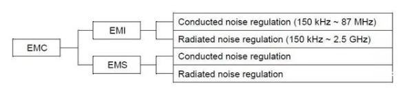 汽車電子EMC的標準,EMC測試出現的主要問題