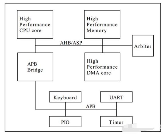 AMBA总线结构图,AHB/ASB/APB总线的主要特征