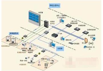 校園安防監控系統的功能特點及建設應用