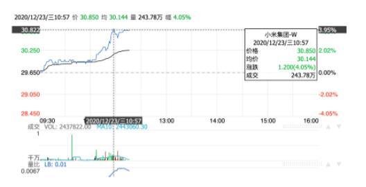小米股价冲破30.85港币,整体市值超过7757...