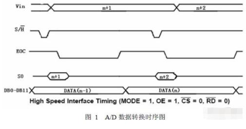 基于12位采样精度ADC芯片ADC12062实现...