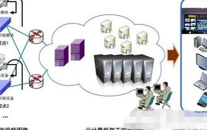 智能化校園安防監控系統的性能及應用