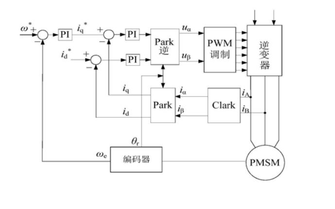 永磁同步电机双闭环矢量控制PID调节器参数整定方法