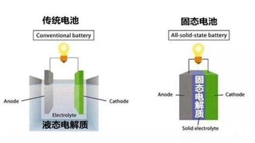 固態電池是后鋰電時代的必經之路