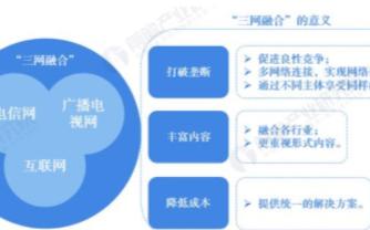 """广电成为第四大运营商,加快实现""""一张网""""目标"""