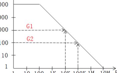 在闭环电路中,使用放大器增益带宽积,评估信号带宽...