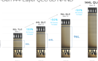 預計明年QLC閃存將會追上TLC閃存,容量輕松翻倍到16TB