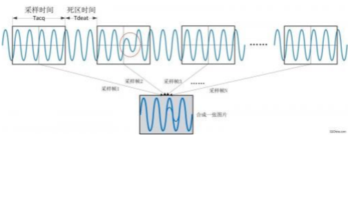 如何测试数字示波器的波形捕获率