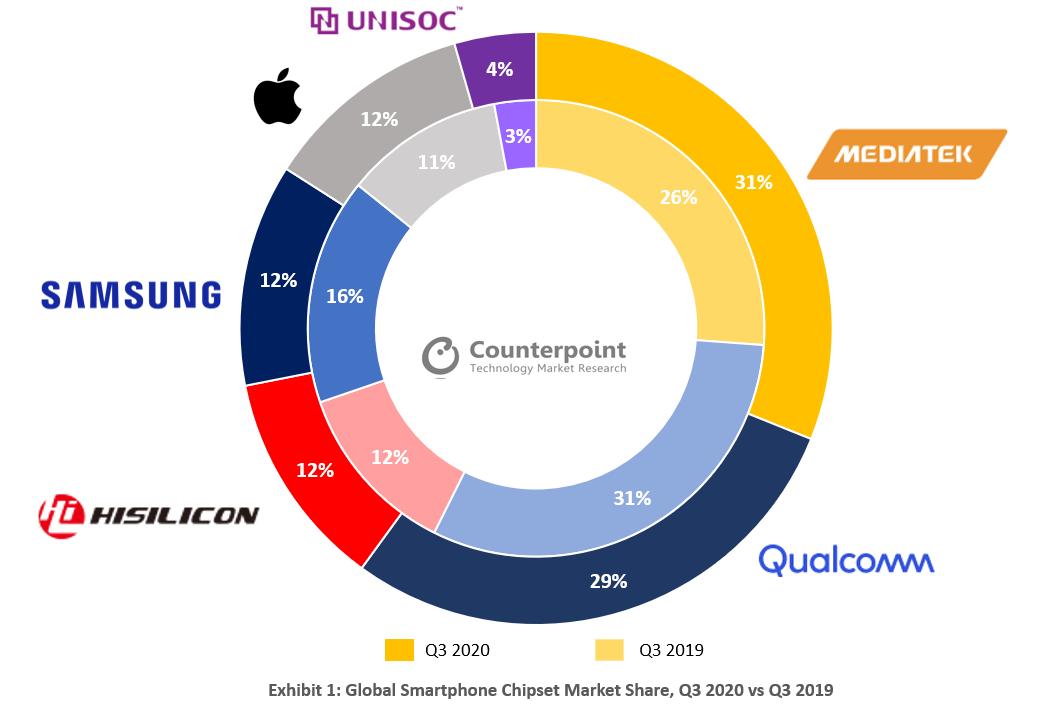联发科手机芯片市场份额达到31%,反超高通首次登顶