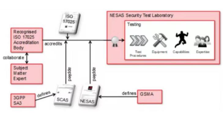 华为率先通过SCAS测试,提供有力的网络安全承诺...