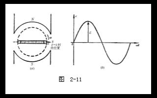 交流电的初相角和相位差
