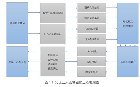 HELLO FPGA項目實戰篇的電子書免費下載