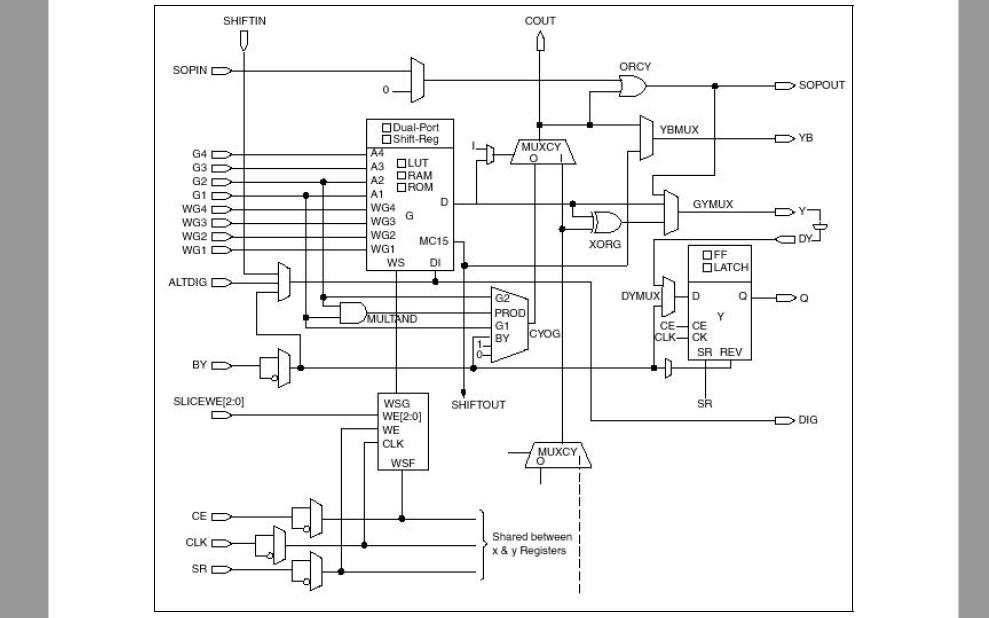 華為Xilinx的FPGA設計高級技巧