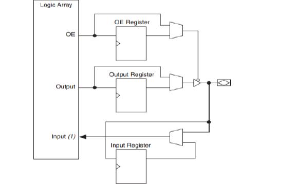 FPGA的實戰手冊PDF電子書免費下載