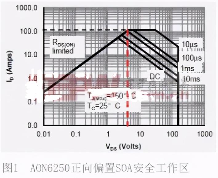 功率MOSFET數據表中安全區的定義