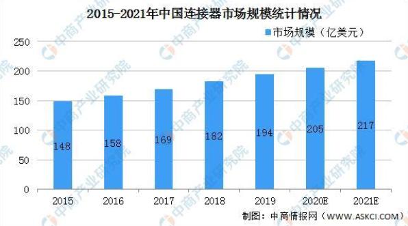 2021年中國連接器市場現狀及發展趨勢