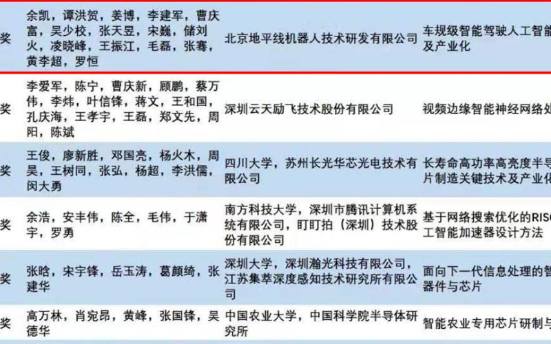芯片首次設獎 地平線榮獲中國智能科學技術最高獎:吳文俊獎