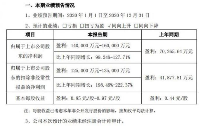 东山精密发布2020年度业绩,净利润为16亿元