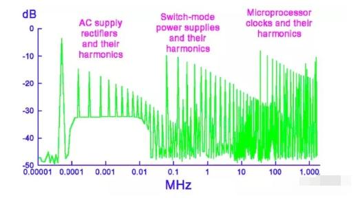 物聯網設計人員面臨的EMC挑戰,如何確保電磁兼容性?