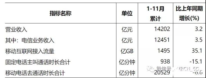 11月三大运营商的移动电话用户总数达16亿户,4G用户数同比增长1.3%