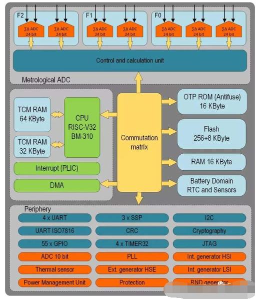基于RISC-V内核的K1986BK025微控制器的功能和系统结构