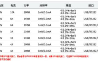 IT6800A/B系列單通道可編程直流電源的功能特點及應用
