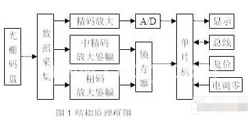 基于CAN总线技术实现绝对式光电轴角编码器的设计...