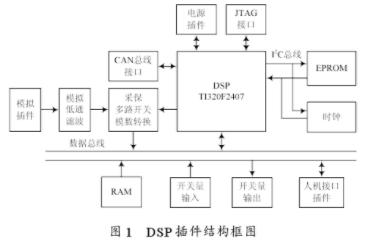 基于DSP器件TMS320F2407和CAN总线实现微机保护测控装置的应用方案