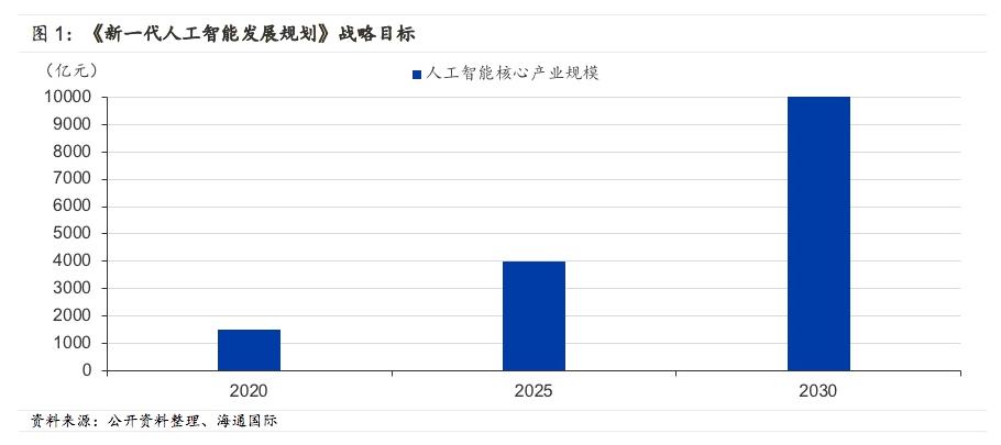 一文預測人工智能的發展規劃和產業全景