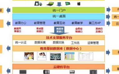 智慧教育綜合管理系統的結構組成及應用特點分析