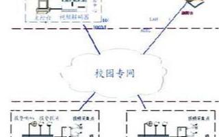 學校網絡視頻監控系統的功能特點及應用分析