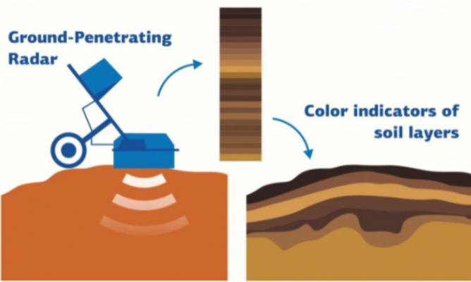 科学家发现探地雷达更容易土壤取样