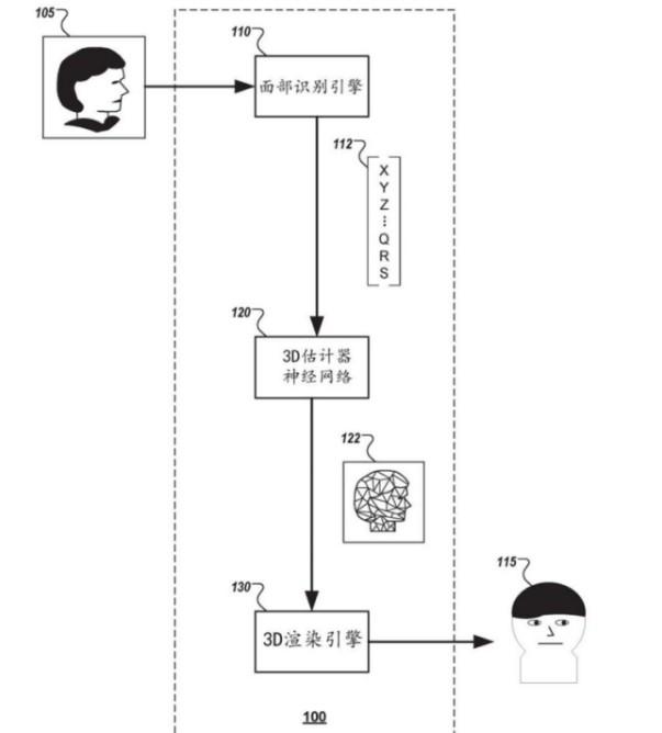 谷歌发明的由2D图像生成3D图像技术解析