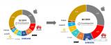 2020年第三季度智能手表出货量同比增长6% 苹果、华为、三星领先