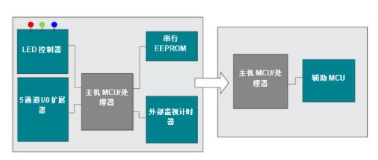 在通用微控制器MSP430™中集成多种功能