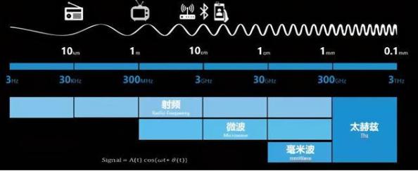 徐鴻濤:芯片性能提升有利于射頻全面普及