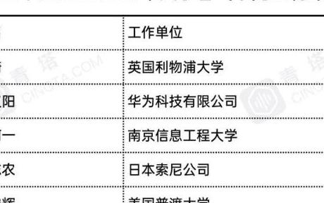 2021 IEEE Fellow华人学者有哪些