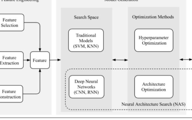 NAS:一篇完整讲述AutoML整个流程的综述