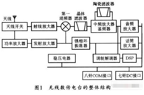 基于DSP器件实现无线数据传输系统的设计