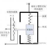 IMU中三轴加速计、陀螺仪和磁力计的工作原理